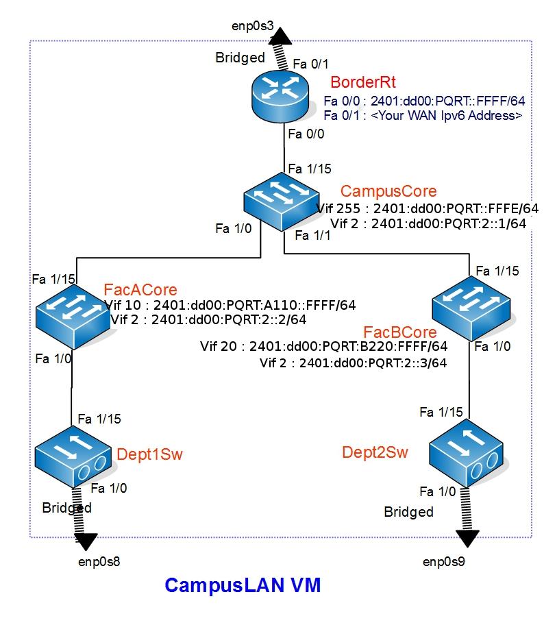 https://ws.learn.ac.lk/raw-attachment/wiki/ipv6v6config/IPv6.jpg