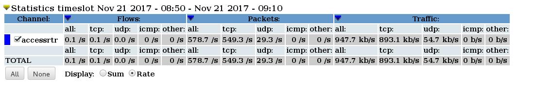 https://ws.learn.ac.lk/raw-attachment/wiki/netmon2017netflow/ns2.png